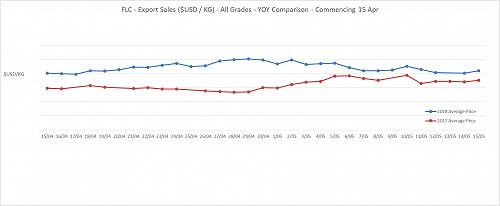 Export Sales ($UZD / Kg) - All Grades - 2017/2018 Comparison - Commencing 15 April