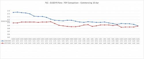 $USD FX Rate - 2017/2018 Comparison - Commencing 15 April
