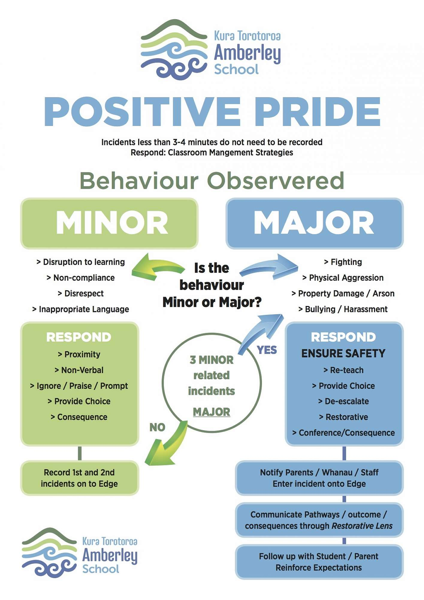 Positive Behaviour 4 Learning at Amberley School