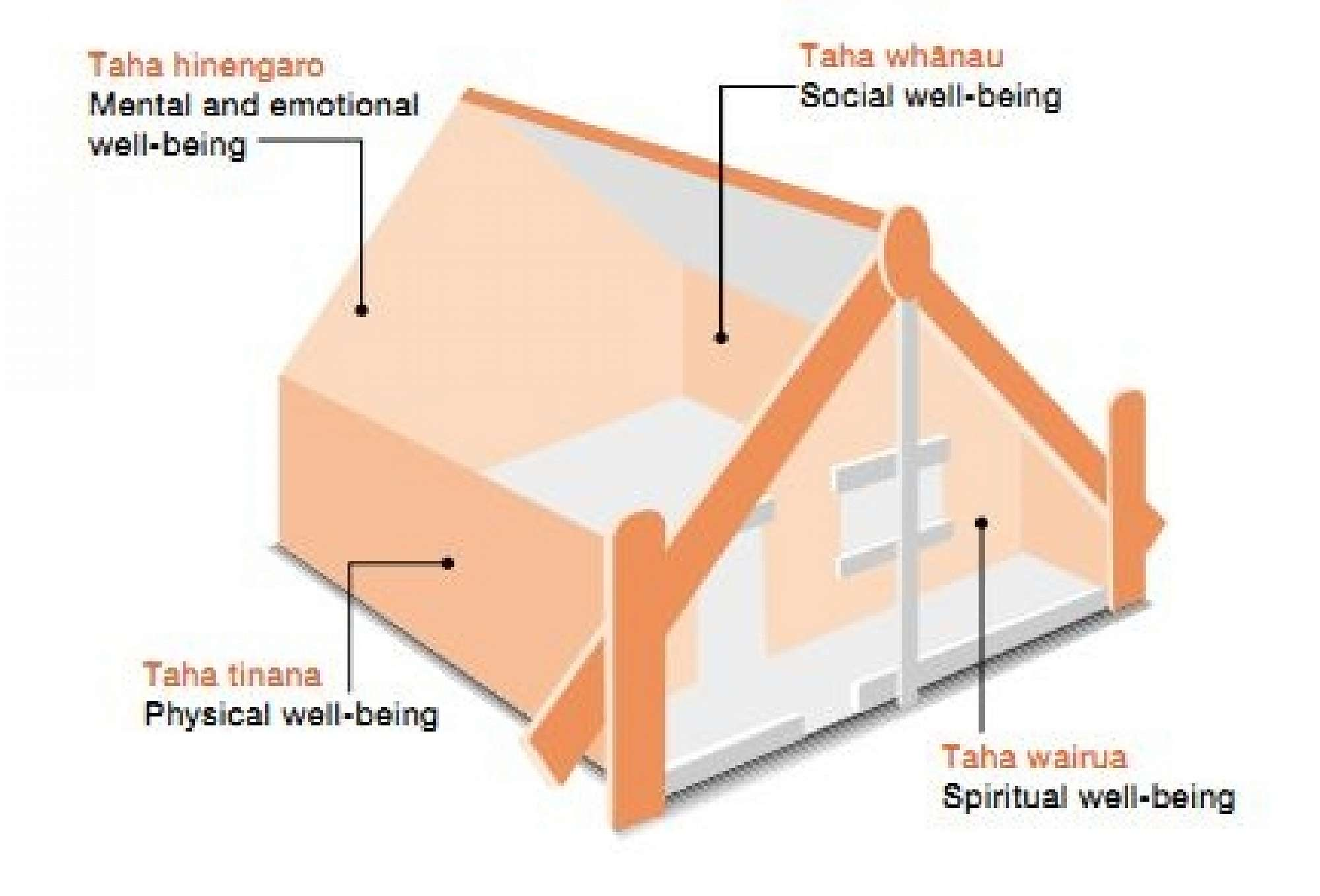 Te Whare Tapa Wha - The 4 walls of a whare/house represent the 4 areas of well-being (hauora).