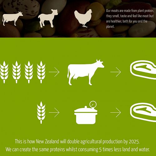 Imagine being able to produce food with 5 times less impact on the environment?