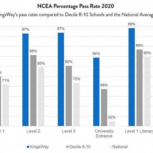NCEA Percentage Pass Rate 2020