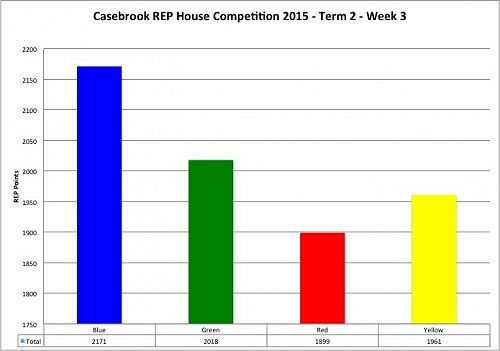 House Points Update.