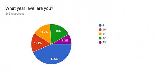 Sugar Survey - Year level