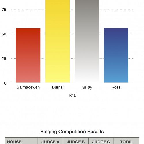 Interhouse Singing results