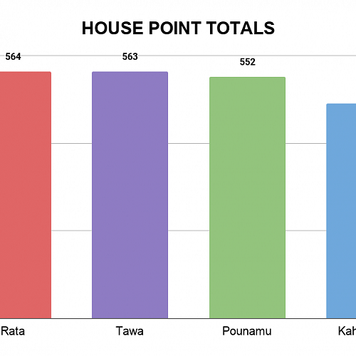 House Points Total UPDATE 13/08/20