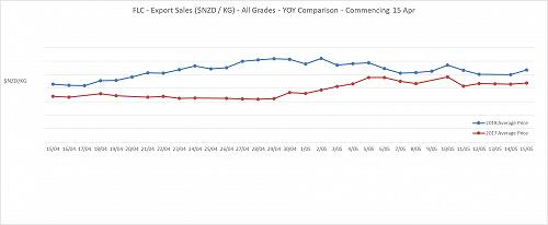Export Sales ($NZD / Kg) - All Grades - 2017/2018 Comparison - Commencing 15 April