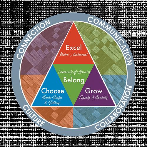 Connection, Communication, Collaboration & Culture