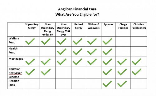 Anglican Financial Care Eligibility