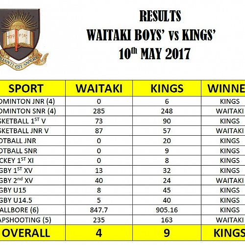 Results from Waitaki Boys' Interschool.