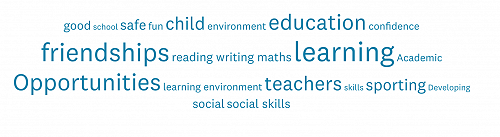 Word cloud of things parents value the most